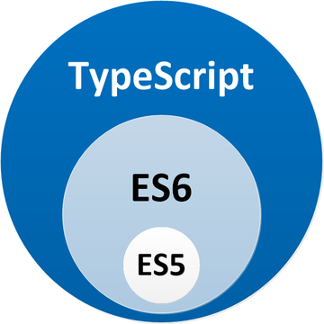 From Java to JavaScript via TypeScript